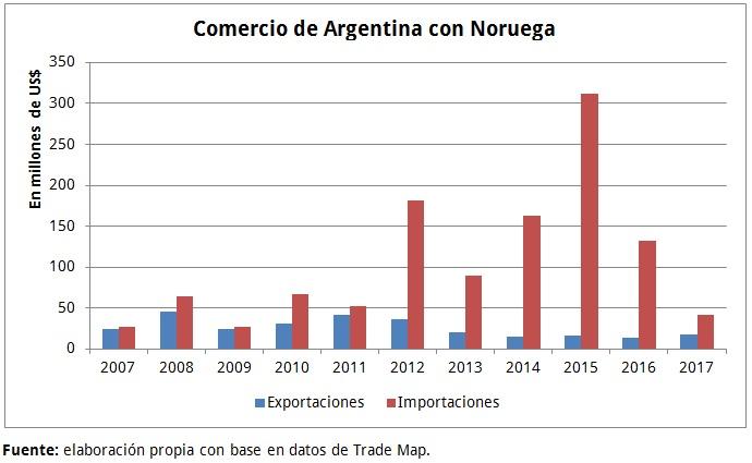 Comercio Argentina-Noruega 10