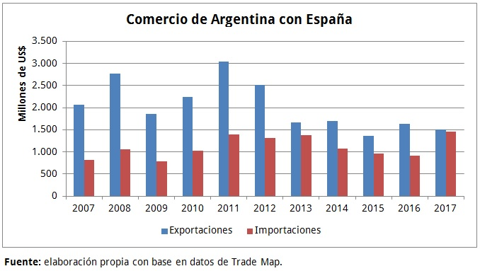 Comercio Arg-España
