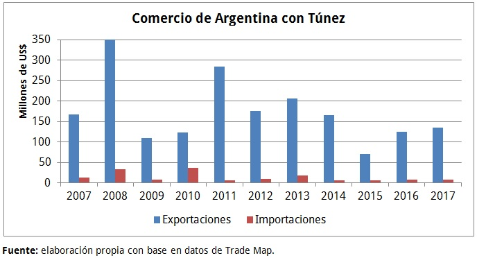 Comercio Túnez