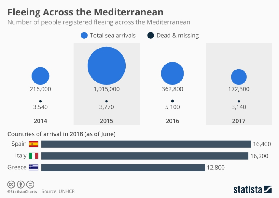 chartoftheday_14220_number_of_people_registered_fleeing_across_the_mediterranean_n